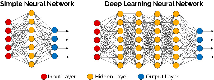 simple neural network vs deep learning